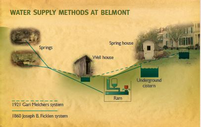 Water supply methods at Belmont